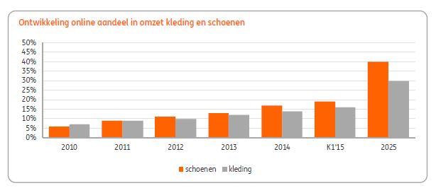 ING: 'Online aandeel in kleding 30 procent in 2025' | Twinkle Aandeel Ing