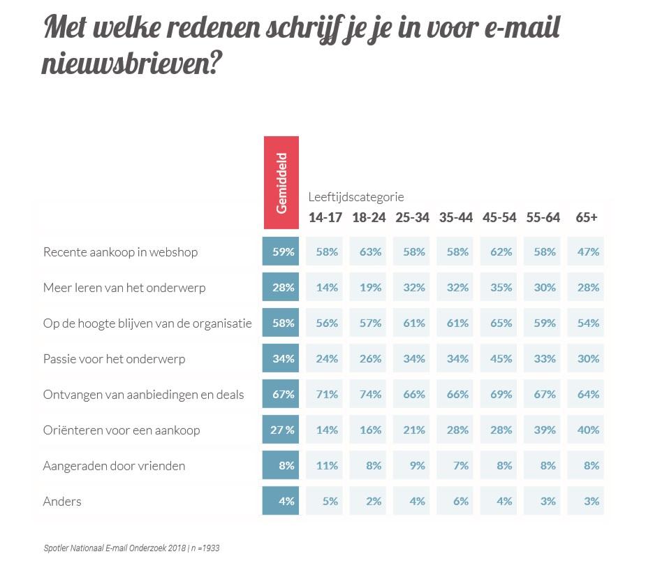 Nederlander Ontvangt Liefst Aankoopinformatie Per Mail Twinkle